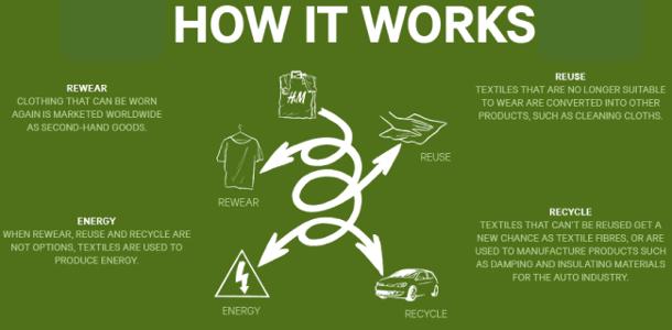 Cómo funciona H&M Conscious